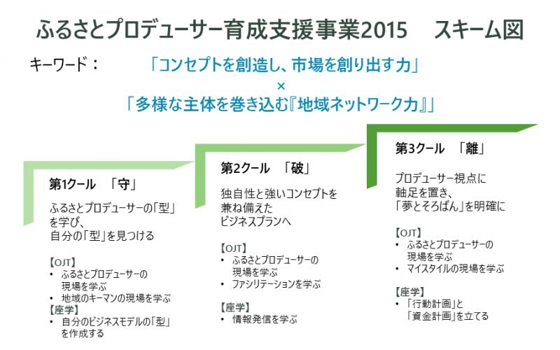 ふるプロ2015スキーム図